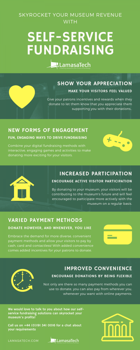 How Self-Service Fundraising Can Skyrocket Museum Revenue [Infographic]