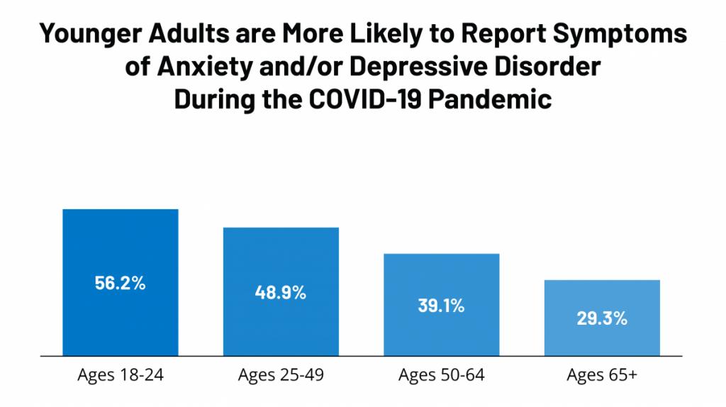 Increased Strain on Mental Health